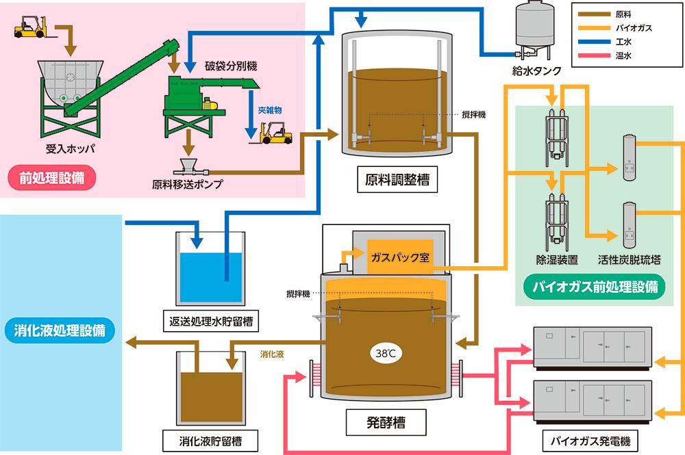 バイオガス発電プラント フロー図