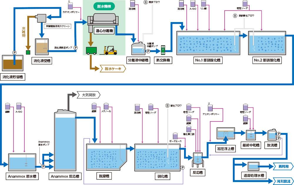 アナモックス排水処理設備 フロー図
